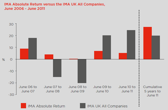 IMA Absolute Return versus IMA UK All Companies